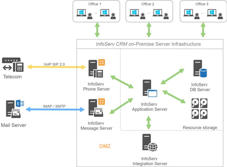 InfoServ CRM onPremise Implementation